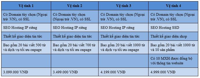 Bang gia dich vu lam website ve tinh tai Ngoibutso